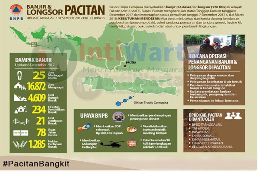 Siklon tropis Cempaka menyebabkan dampak kerusakan yang besar di Pacitan.